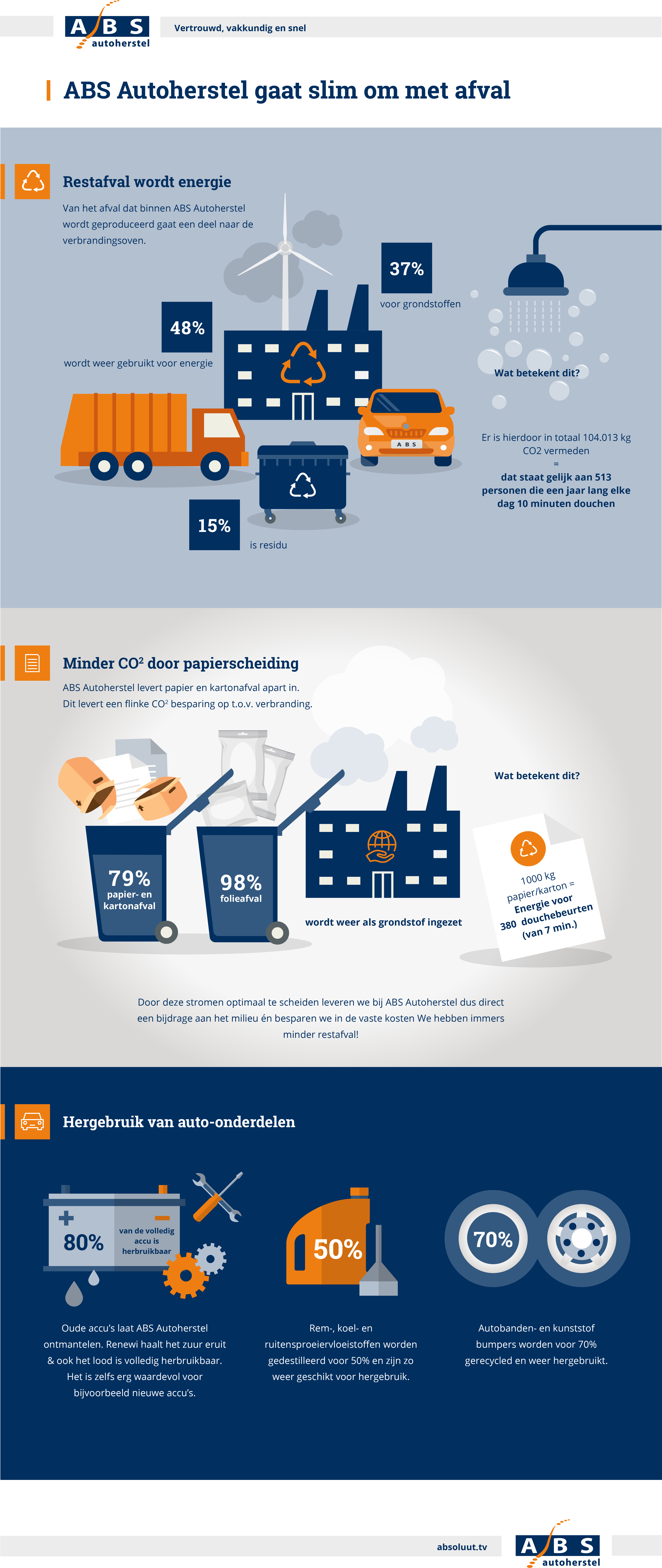 ABS Autoherstel Infographic Afval